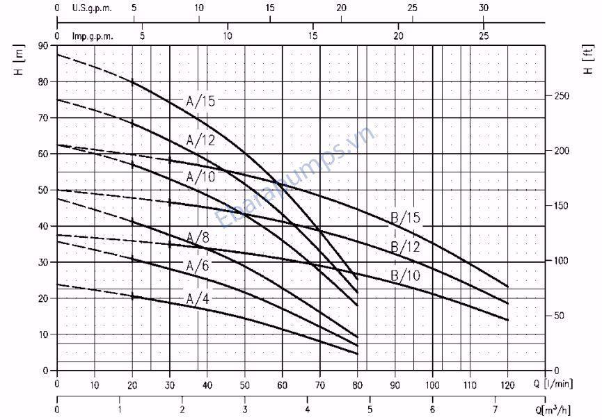 Đường đặc tính máy bơm trục đứng Ebara CVM