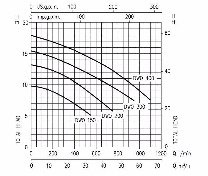 Đường đặc tính máy bơm nước Ebara DWO
