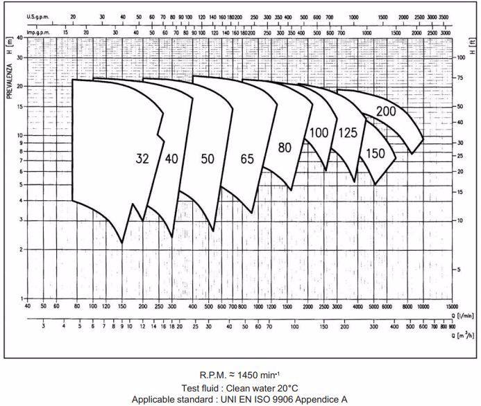 Biểu đồ máy bơm ly tâm trục ngang Ebara MD 1450