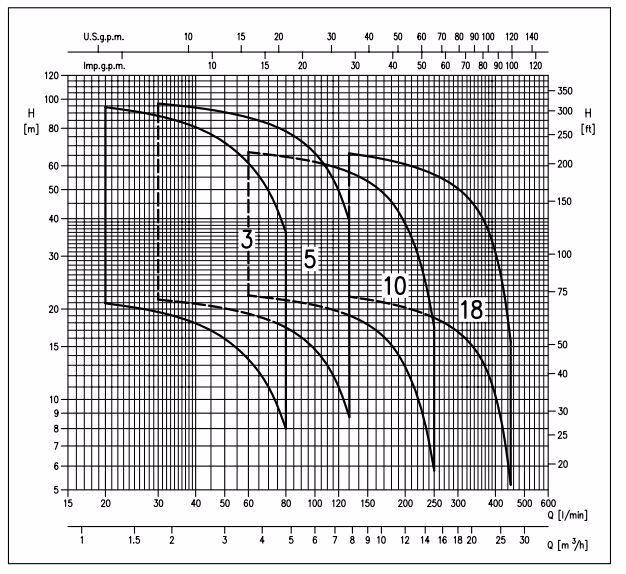 Biểu đồ máy bơm ly tâm Ebara Matrix