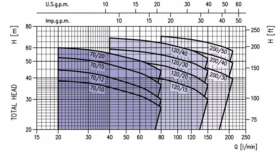 Biểu đồ máy bơm ly tâm trục ngang Ebara 2CDX