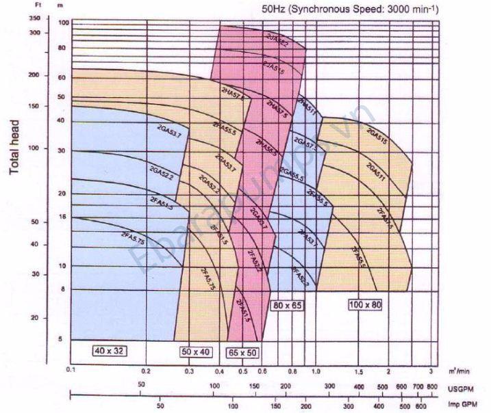 Biểu đồ máy bơm ly tâm trục ngang Ebara FSSA