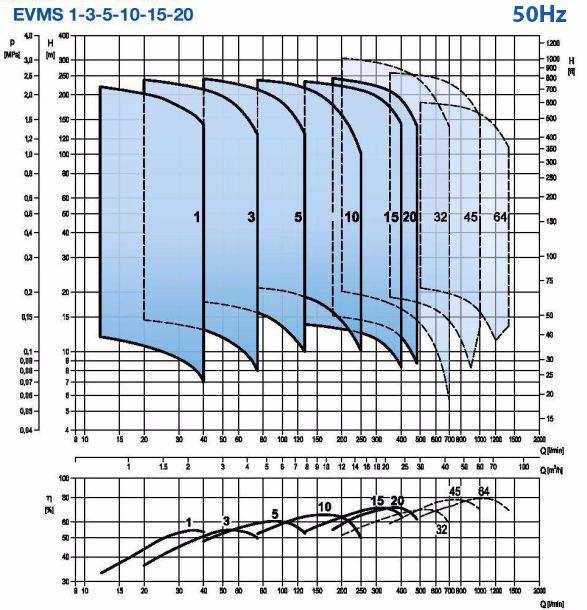 Biểu đồ máy bơm tăng áp Ebara EVMS 50Hz