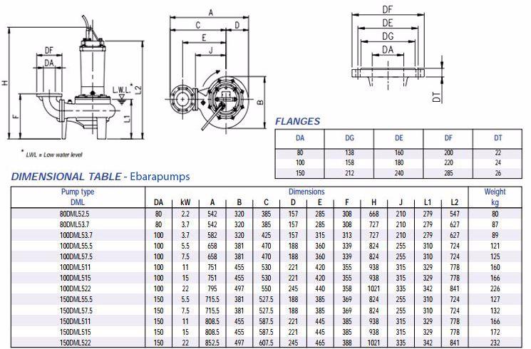 Cấu tạo máy bơm nước thải Ebara DML