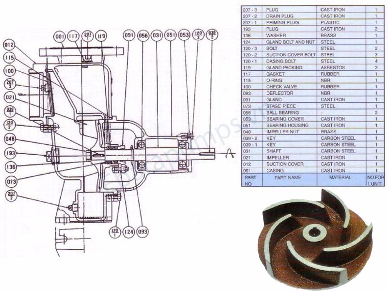 Cấu tạo máy bơm ly tâm tự mồi Ebara SQPB