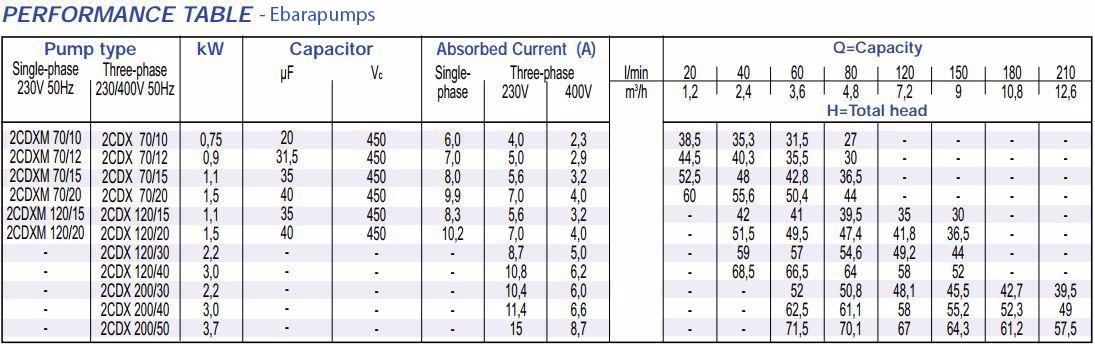 Danh sách máy bơm ly tâm trục ngang Ebara 2CDX