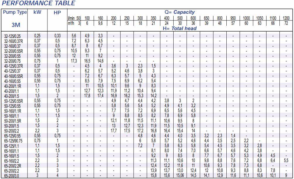 Danh sách máy bơm ly tâm trục ngang Ebara 3M