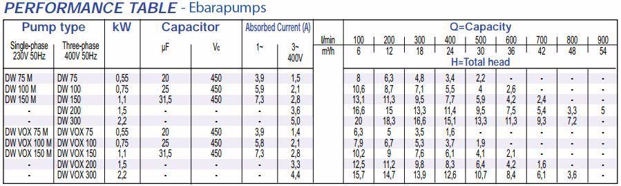 Thông số máy bơm chìm nước thải Ebara DW VOX