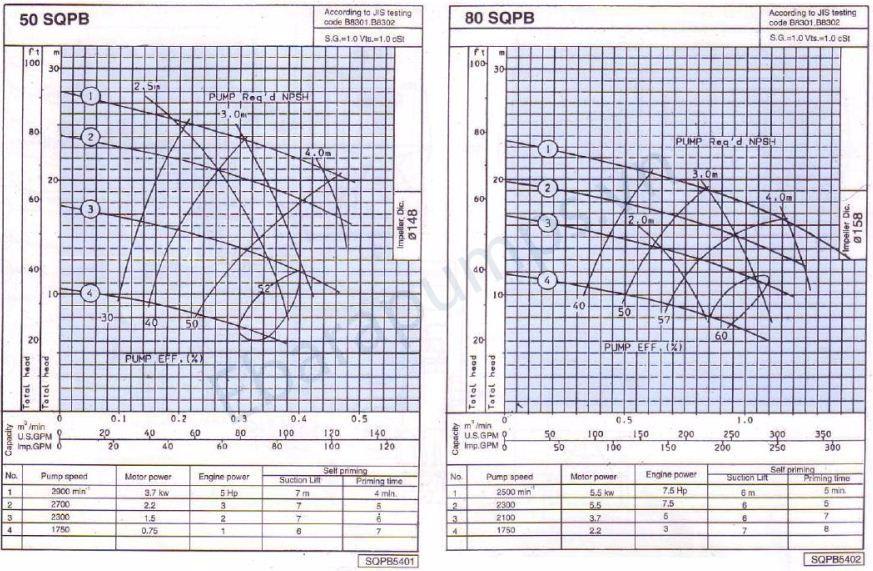 Thông số máy bơm ly tâm tự mồi Ebara SQPB