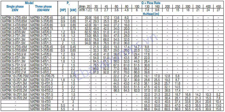 Thông số máy bơm ly tâm đa tầng cánh Ebara Matrix