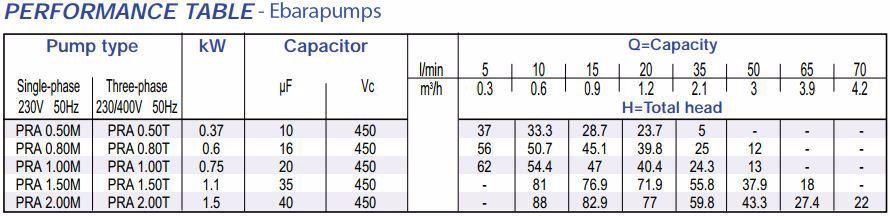 Thông số máy bơm ly tâm trục ngang Ebara PRA