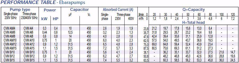 Thông số máy bơm nước tăng áp Ebara CVM