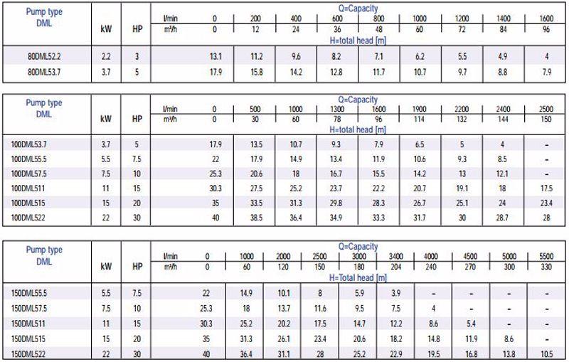 Thông số máy bơm chìm nước thải Ebara DML